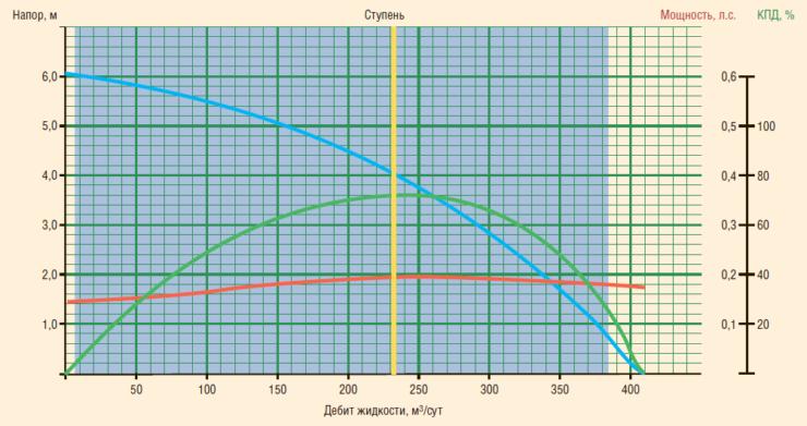 Рис. 13. Применение ЭЦН с широким рабочим диапазоном