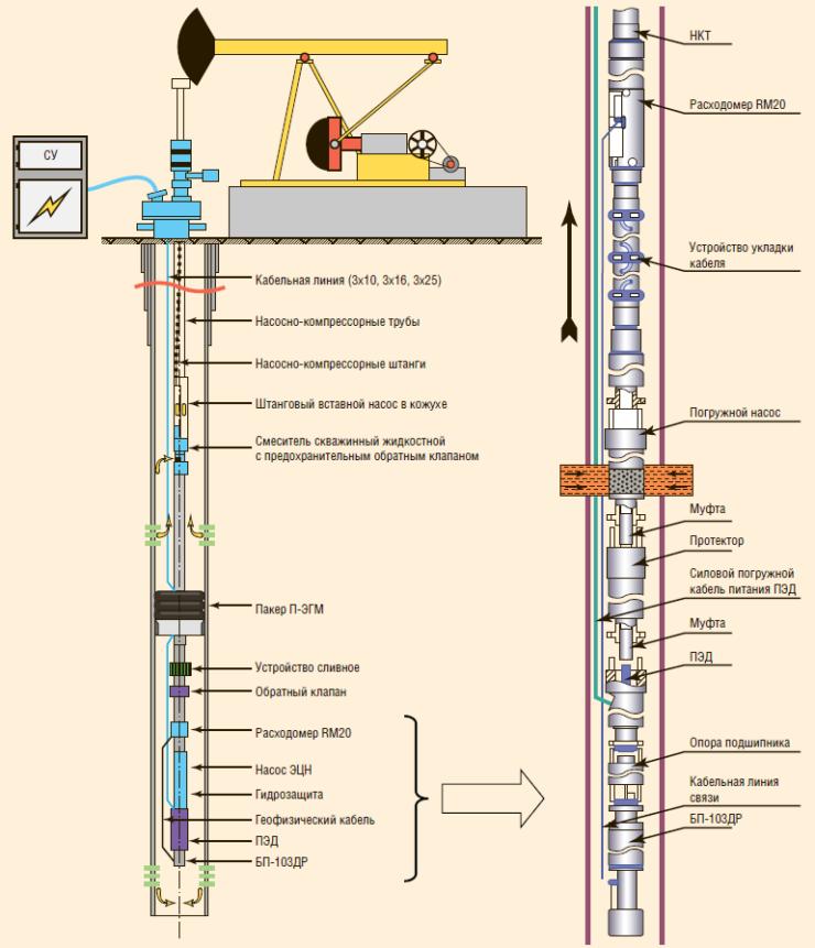 Рис. 4. Применение системы «ИРЗ ТМС-Р» для добычи нефти