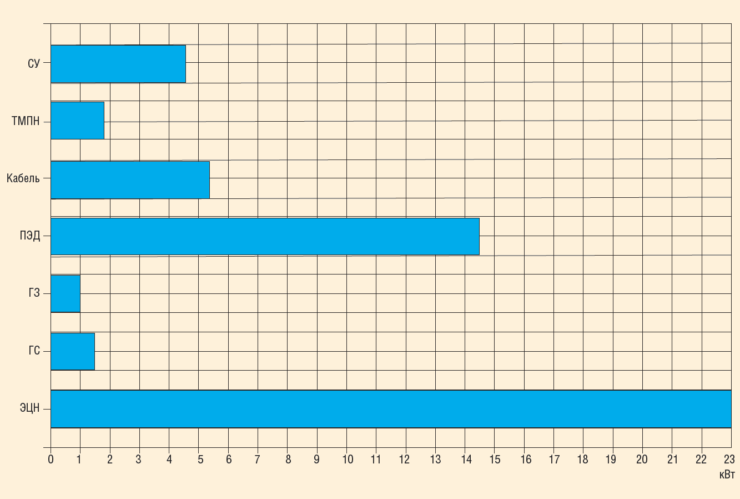 Рис. 2. Пример поузлового расчета потерь электроэнергии (активной мощности) в УЭЦН