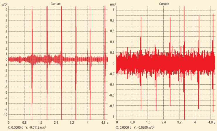 Рис. 16. Пример прохождения волнового фронта по телу трубопровода между датчиками на участках между шурфами при проведении исследований с помощью волнового метода