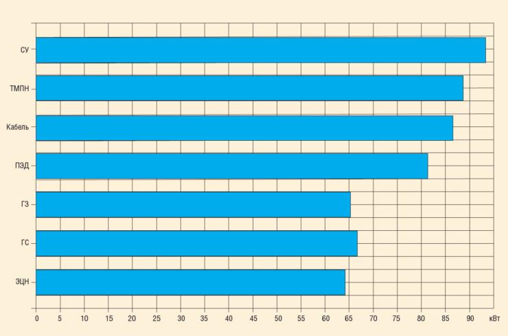 Рис. 1. Пример расчета активной мощности и потерь мощности по каждому узлу УЭЦН на RosPump по скв. 1