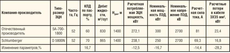 Таблица 1. Пример влияния КПД ЭЦН на возможность снижения тепловых потерь в кабельных линиях