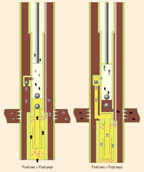Рис. 2. Принцип работы ШГН для ОРД с отводом газа из нижнего горизонта (патент №2513566)