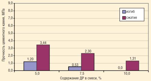 Рис. 7. Прочность цементного камня с ДР на изгиб и сжатие через двое суток при испытании по ГОСТ 29798.1-96