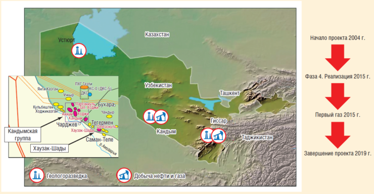 Рис. 4. Проект «Кандым-Хаузак-Шады» (Узбекистан)