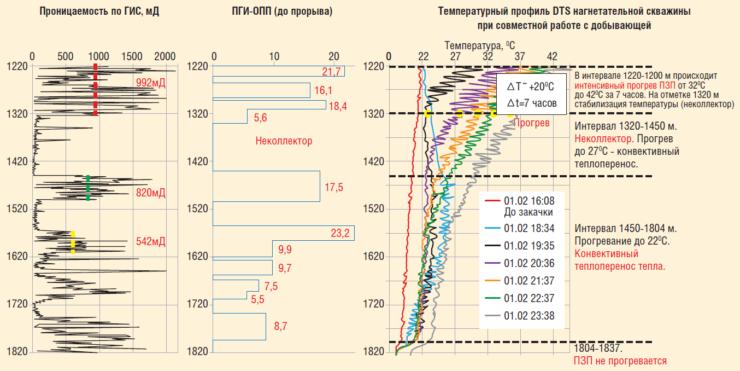 Рис. 7. Проницаемость и температурный профиль нагнетательной скважины