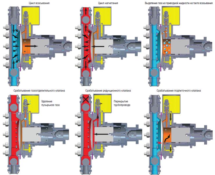 Рис. 3. Работа газоотделительного клапана в насосе типа НДМ-2