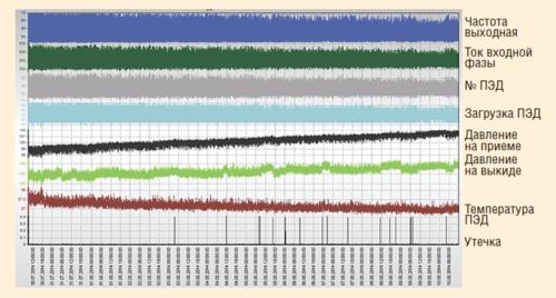 Рис. 5. Работа УЭЦН до внедрения барьерного приемного модуля