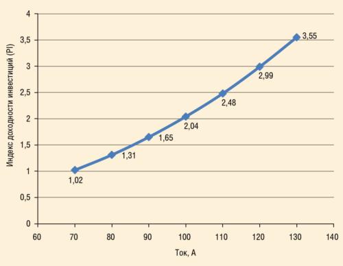 Рис. 4. Расчеты индекса доходности инвестиций для случая замены кабеля с сечением жил 35 мм2 на боле дорогой с сечением 50 мм2