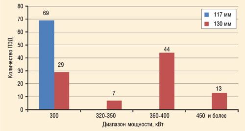 Рис. 5. Распределение диапазонов мощности ПЭД (300 кВт и более) на Самотлорском м/р