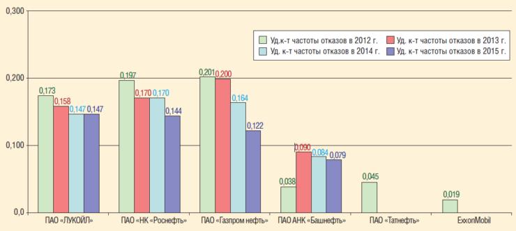Рис. 3. Распределение количества инцидентов на трубопроводном транспорте ПАО «ЛУКОЙЛ» в сравнении с другими нефтяными компаниями в период 2012-2015 гг.