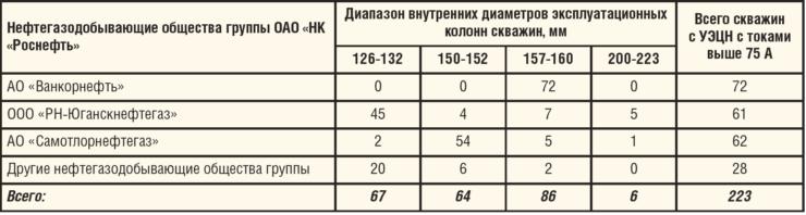 Таблица 4. Распределение скважин, оборудованных УЭЦН с рабочими токами 75 А и более, по диапазонам внутренних диаметров эксплуатационных колонн