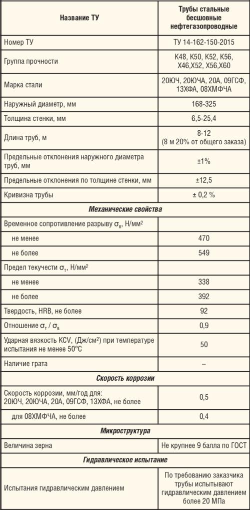 Таблица 2. Разработка нормативной документации для труб стальных бесшовных повышенной коррозионной стойкости для обустройства месторождений ПАО «ЛУКОЙЛ»