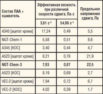 Таблица 2. Реологические характеристики тампонажных составов (Т = 16 °C)