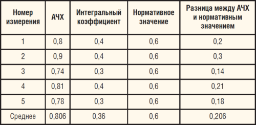 Таблица 5. Результаты АЧХ исследуемого участка