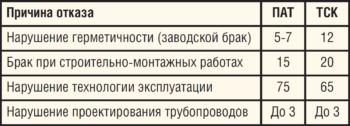 Таблица 1. Результаты анализа причин разрушения ПАТ и ТСК в 2011-2015 гг. в ООО «ЛУКОЙЛ-ПЕРМЬ»: доля отказов, %