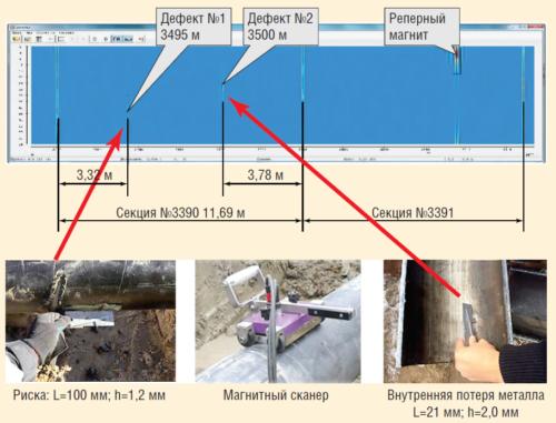 Рис. 7. Результаты ДДК на нефтесборном трубопроводе «Т.ВР.К.180 – УДР ДНС-2» (219х8 мм) Вынгапуровского м/р