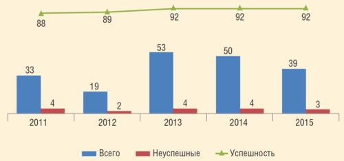 Рис. 2. Результаты применения двухпакерных компоновок в ПАО «Оренбургнефть»