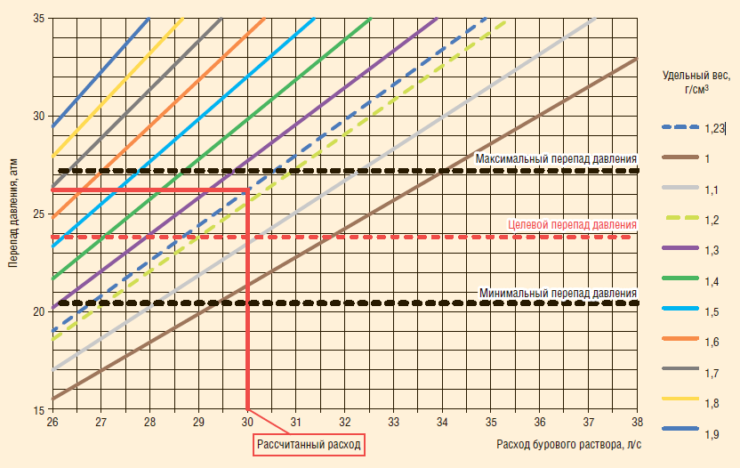Рис. 4. Результаты расчета по определению расхода для эффективной работы системы осциллятор в скважине Горбатовского м/р (№1)