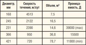 Таблица 1. Результаты трассерных исследований