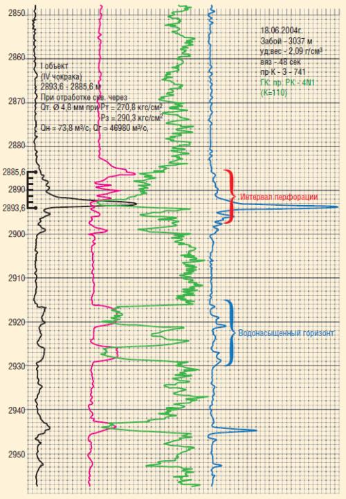 Рис. 2. Изоляция заколонного перетока на скважине Западно-Морозовской группы месторождений