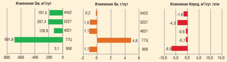 Рис. 4. Изменение дебита, обводненности и коэффициента продуктивности скважин в процессе ОПР