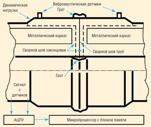 Рис. 14. Схема диагностирования качества сварных соединений ПАТ