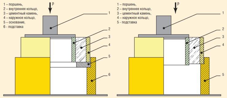 Рис. 10. Схема приложения нагрузки для определения сцепления цементного кольца с внутренней и наружной поверхностью