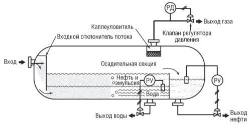 Рис. 1. Схема работы и оснащение трехфазного сепаратора