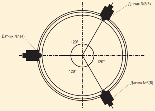 Рис. 18. Схема расположения датчиков при использовании волнового метода контроля технического состояния ТСК-130 и ПАТ-95 ЦДНГ-5 ООО «ЛУКОЙЛ-ПЕРМЬ»