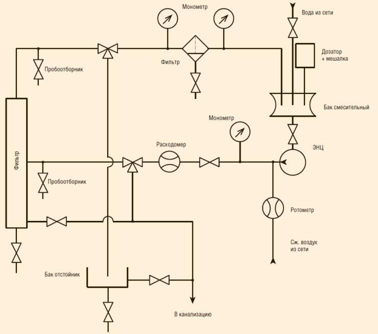 Рис. 8. Схема стенда для испытаний гравитационных сепараторов и фильтров
