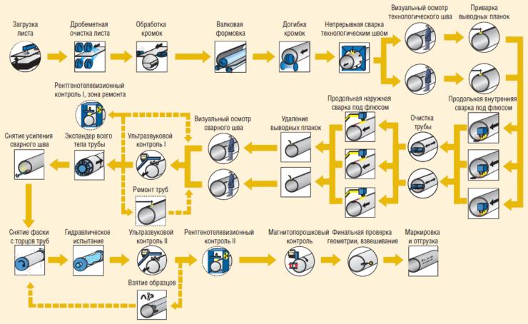 Рис. 2. Схема технологического процесса