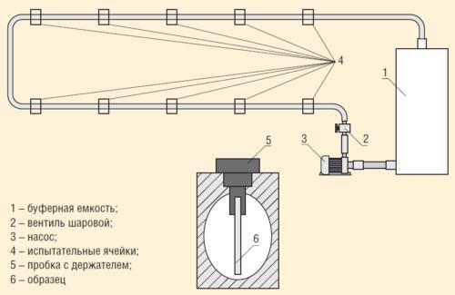 Рис. 2. Схема установки для проведения испытаний в условиях движущейся среды