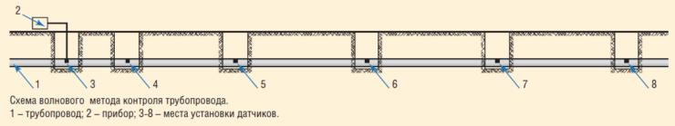 Рис. 17. Схема волнового метода контроля технического состояния ТСК-130 и ПАТ-95 ЦДНГ-5 ООО «ЛУКОЙЛ-ПЕРМЬ»