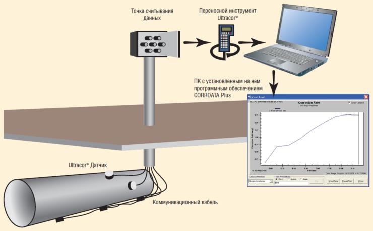 Рис. 5. Система онлайн мониторинга коррозии Ultracorr