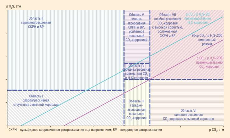 Рис. 1. Система выбора труб в зависимости от условий эксплуатации