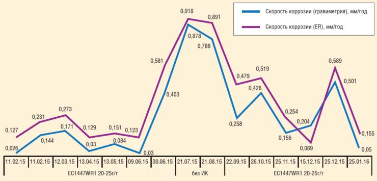 Рис. 6. Скорость коррозии в системе ВВД БКНС №1 при ингибировании ЕС1447WR1