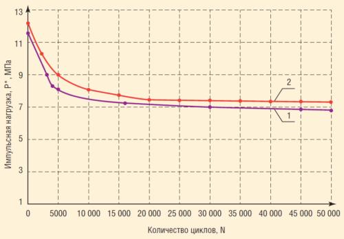 Рис. 13. Снижение предельной несущей способности трубы от динамической нагрузки на систему трубопроводов