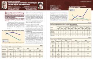 Снижение удельной аварийности трубопроводов системы ППД ТПП «Лангепаснефтегаз»
