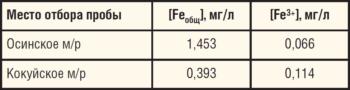 Таблица 15. Содержание растворенного железа в попутно-добываемых водах, транспортируемых вместе с нефтью по нефтепроводам, выбранным для ОПИ