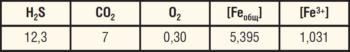 Таблица 2. Содержание растворенных газов и железа в подтоварной воде, транспортируемой по водоводу БКНС-1000, мг/л
