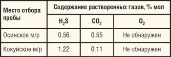 Таблица 14. Содержание растворенных газов в нефти, транспортируемой по нефтепроводам, выбранным для ОПИ