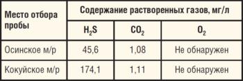 Таблица 13. Содержание растворенных газов в попутно добываемых водах, транспортируемых вместе с нефтью по нефтепроводам, выбранным для ОПИ