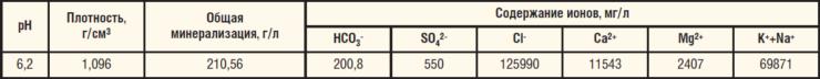 Таблица 1. Солевой состав подтоварной воды, транспортируемой по водоводу БКНС-1000
