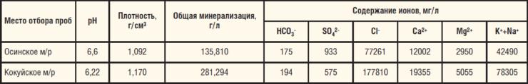 Таблица 12. Солевой состав попутно добываемых вод, транспортируемых вместе с нефтью по нефтепроводам, выбранным для ОПИ
