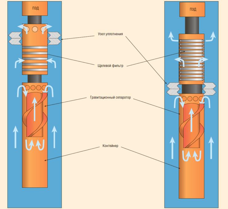 Рис. 9. Способы соединения гидроциклонного сепаратора с щелевым фильтром