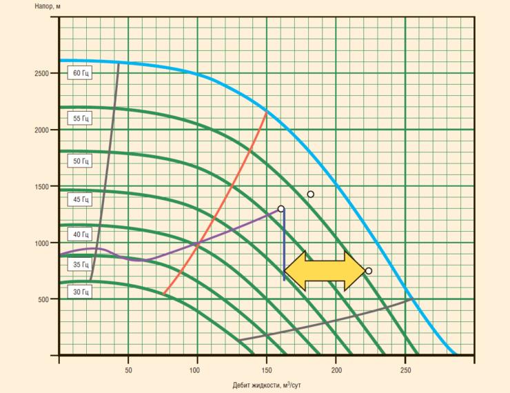 Рис. 12. Сравнение дебита на приеме ЭЦН и на поверхности