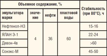 Таблица 3. Сравнение устойчивости эмульсионных составов на разных эмульгаторах