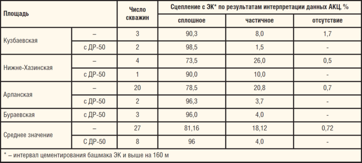 Таблица 4. Сравнительные показатели качества крепления БС с применением РТМ на основе добавки ДР-50 и по традиционной технологии на месторождениях Республики Башкортостан