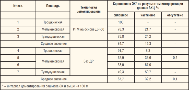 Таблица 1. Сравнительные показатели качества крепления ЭК с применением РТМ на основе добавки ДР-50 и по традиционной технологии на месторождениях Республики Башкортостан
